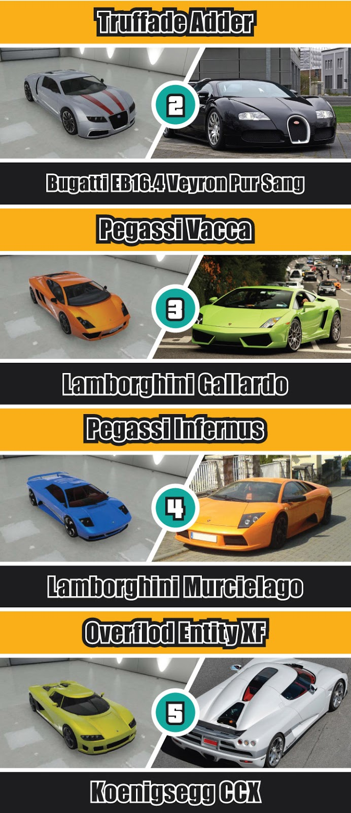Gta V Cars Real Life Counterparts Infographic on the best and fastest car in gta 5 coil